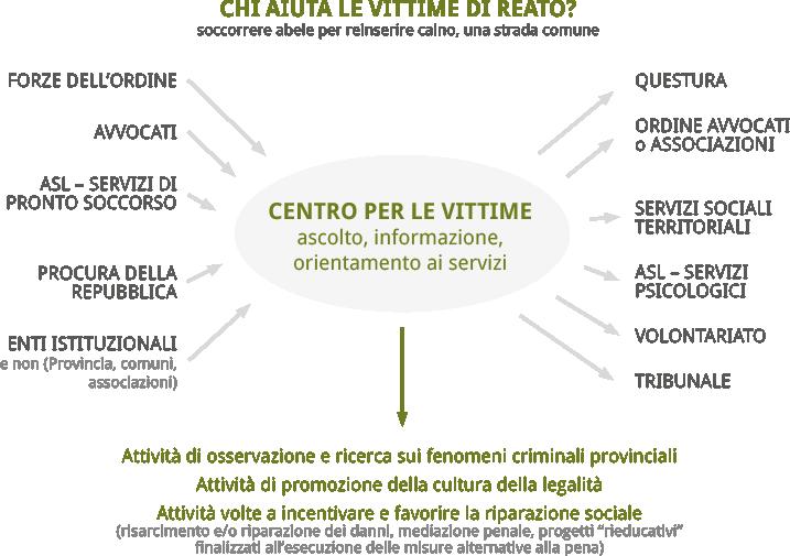 Centro per le vittime